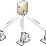 Автоматическая установка настроенного образа Windows 7/2008R2 c использованием службы WDS.