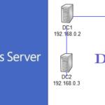 Первый контроллер домена в лесу, на базе Windows 2012 R2. Настройка служб AD DS, DNS, DHCP