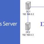 Установка дополнительного контроллера домена на базе Windows 2012 R2 (сore)